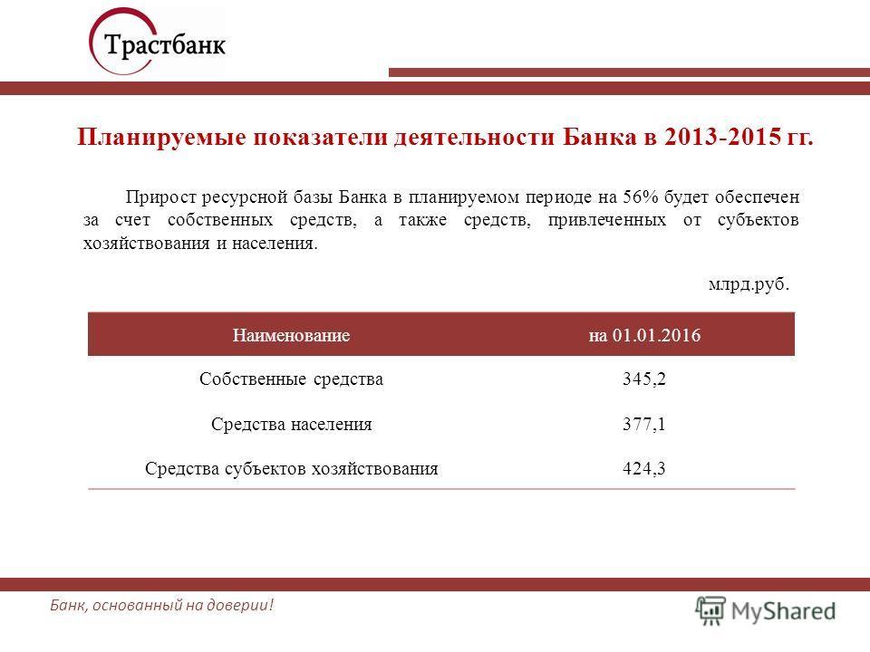 Банк, основанный на доверии! Прирост ресурсной базы Банка в планируемом периоде на 56% будет обеспечен за счет собственных средств, а также средств, привлеченных от субъектов хозяйствования и населения. Наименованиена 01.01.2016 Собственные средства3