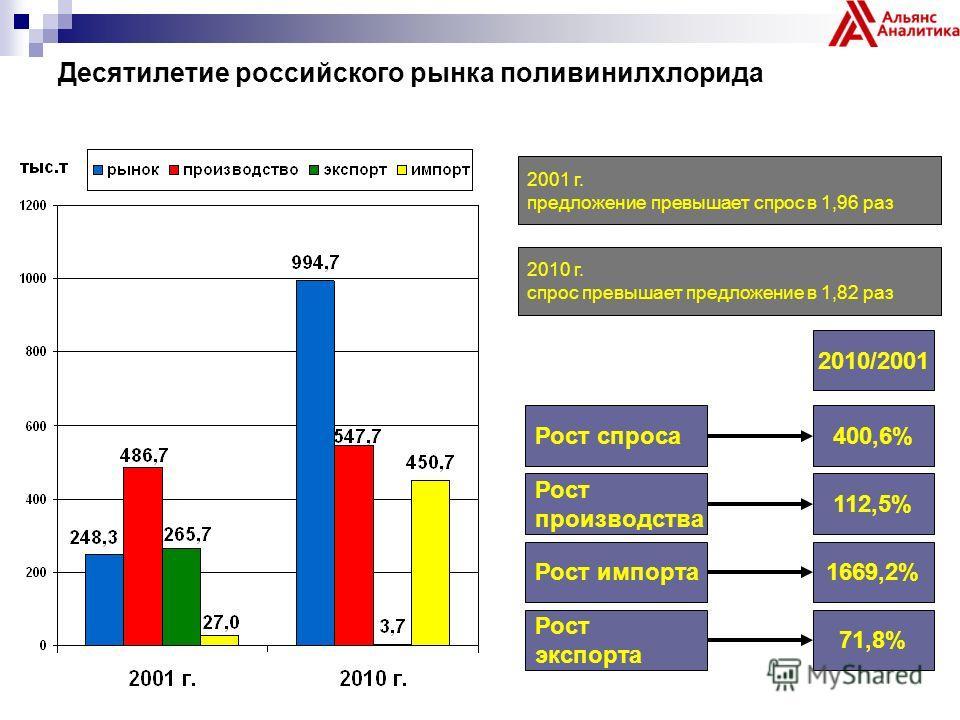 Десятилетие российского рынка поливинилхлорида Рост спроса400,6% 2010/2001 Рост производства 112,5% Рост импорта1669,2% Рост экспорта 71,8% 2001 г. предложение превышает спрос в 1,96 раз 2010 г. спрос превышает предложение в 1,82 раз
