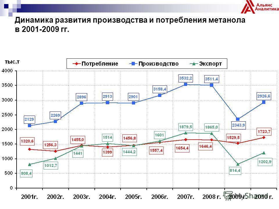 Динамика развития производства и потребления метанола в 2001-2009 гг.