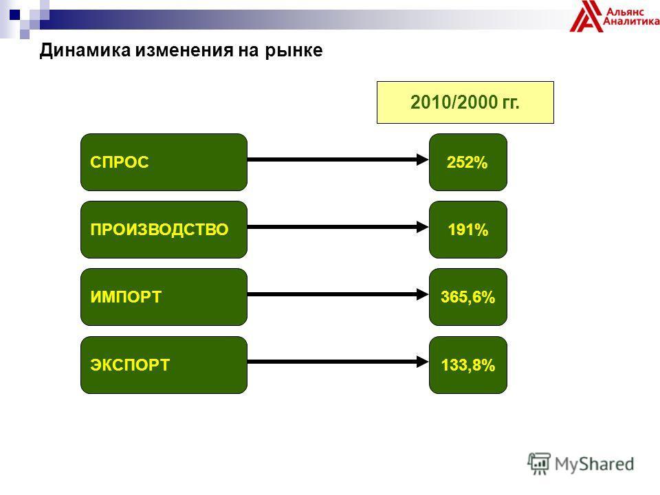 Динамика изменения на рынке СПРОС252% 2010/2000 гг. ПРОИЗВОДСТВО191% ИМПОРТ365,6% ЭКСПОРТ133,8%