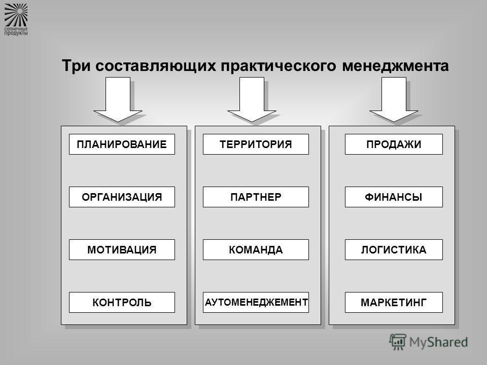 ПЛАНИРОВАНИЕ ОРГАНИЗАЦИЯ МОТИВАЦИЯ КОНТРОЛЬ ТЕРРИТОРИЯ ПАРТНЕР КОМАНДА АУТОМЕНЕДЖЕМЕНТ ПРОДАЖИ ФИНАНСЫ ЛОГИСТИКА МАРКЕТИНГ Три составляющих практического менеджмента