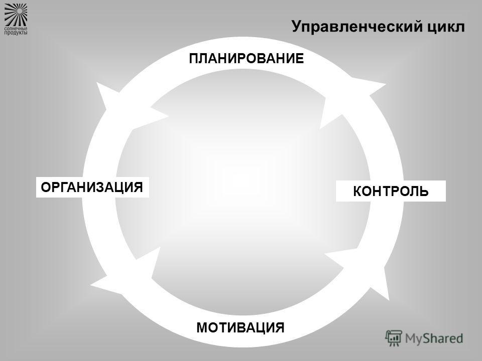 Управленческий цикл ПЛАНИРОВАНИЕ ОРГАНИЗАЦИЯ МОТИВАЦИЯ КОНТРОЛЬ