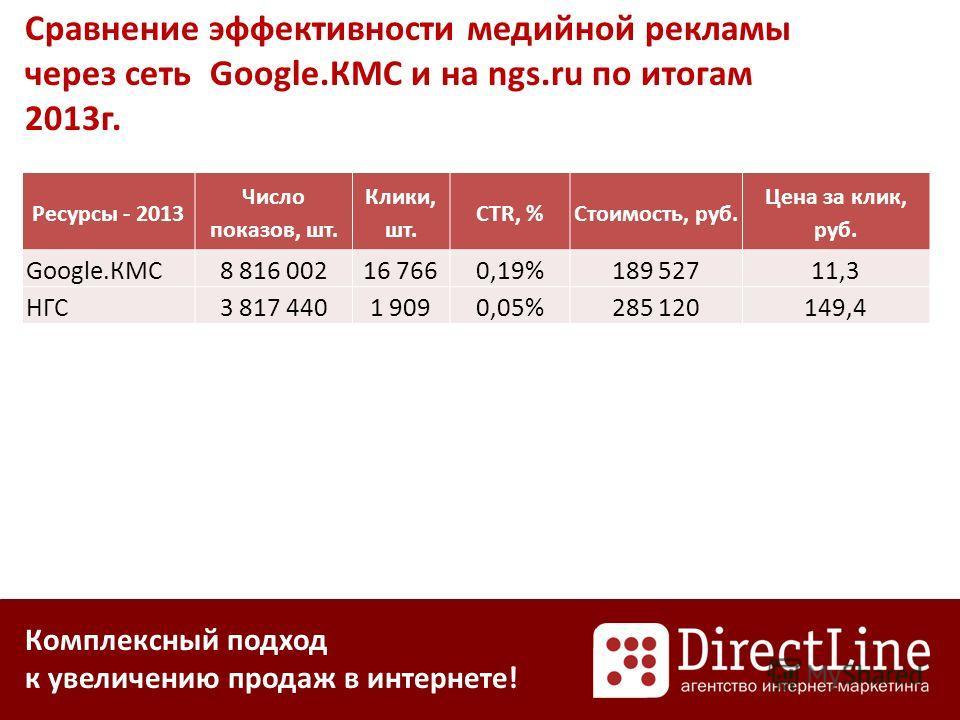 Комплексный подход к увеличению продаж в интернете! Сравнение эффективности медийной рекламы через сеть Google.КМС и на ngs.ru по итогам 2013г. Ресурсы - 2013 Число показов, шт. Клики, шт. CTR, %Стоимость, руб. Цена за клик, руб. Google.КМС8 816 0021