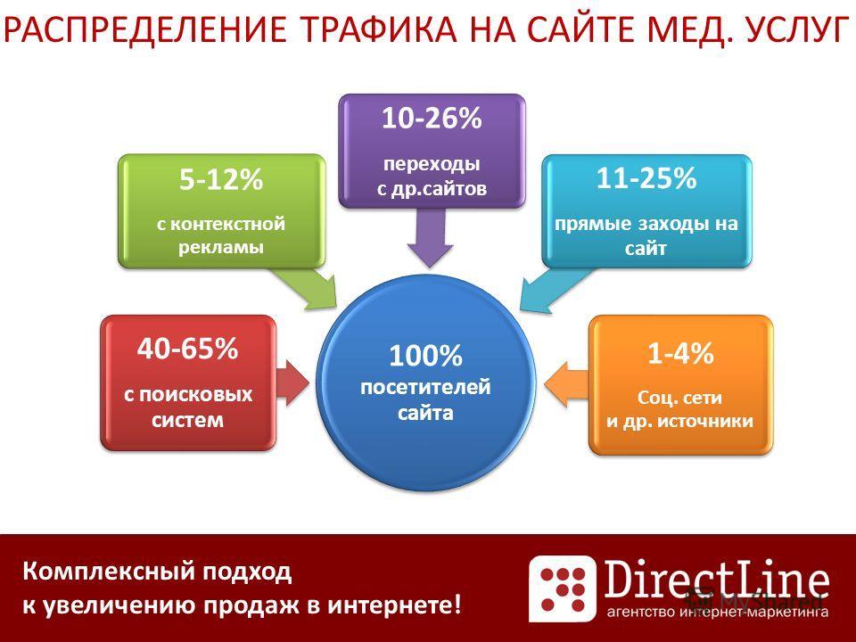 Комплексный подход к увеличению продаж в интернете! РАСПРЕДЕЛЕНИЕ ТРАФИКА НА САЙТЕ МЕД. УСЛУГ 100% посетителей сайта 40-65% с поисковых систем 5-12% с контекстной рекламы 10-26% переходы с др.сайтов 11-25% прямые заходы на сайт 1-4% Соц. сети и др. и