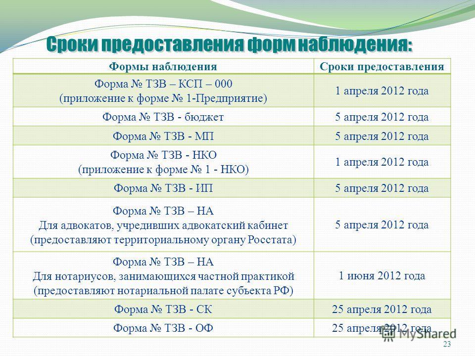 Формы наблюденияСроки предоставления Форма ТЗВ – КСП – 000 (приложение к форме 1-Предприятие) 1 апреля 2012 года Форма ТЗВ - бюджет5 апреля 2012 года Форма ТЗВ - МП5 апреля 2012 года Форма ТЗВ - НКО (приложение к форме 1 - НКО) 1 апреля 2012 года Фор
