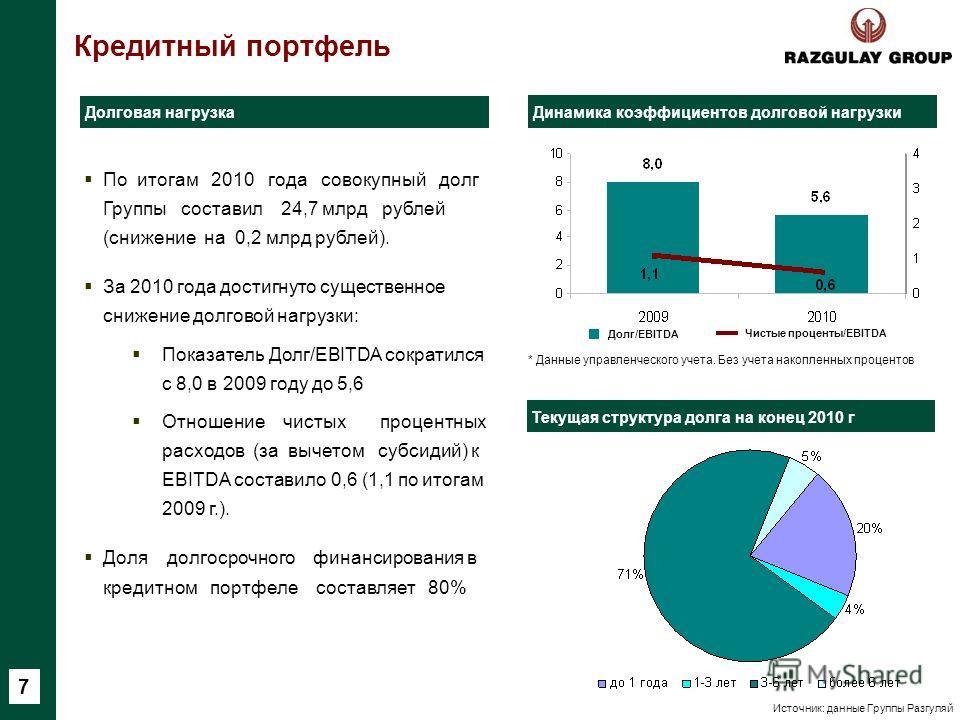 Кредитный портфель Долговая нагрузка Текущая структура долга на конец 2010 г По итогам 2010 года совокупный долг Группы составил 24,7 млрд рублей (снижение на 0,2 млрд рублей). За 2010 года достигнуто существенное снижение долговой нагрузки: Показате