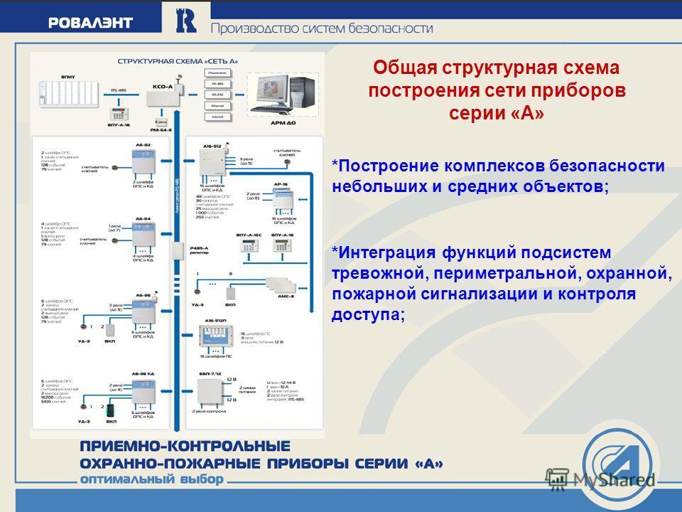 Общая структурная схема построения сети приборов серии «А» *Построение комплексов безопасности небольших и средних объектов; *Интеграция функций подсистем тревожной, периметральной, охранной, пожарной сигнализации и контроля доступа;