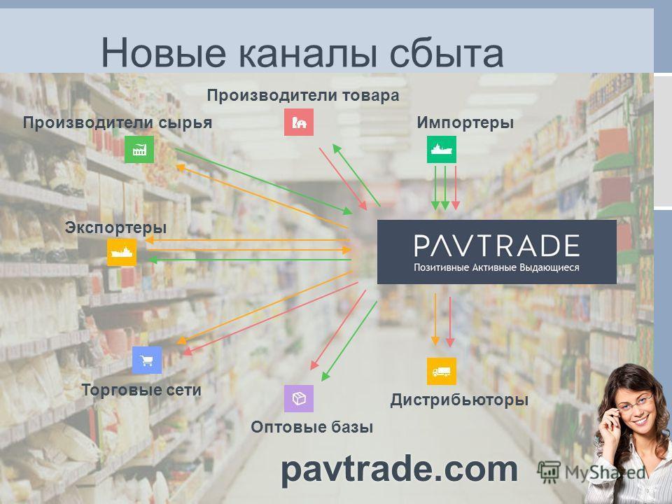 Новые каналы сбыта Производители сырья Производители товара Экспортеры Импортеры Торговые сети Дистрибьюторы Оптовые базы pavtrade.com