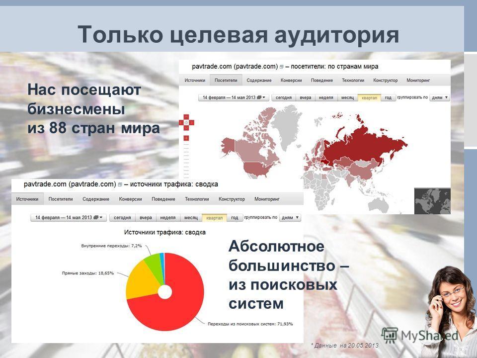 Только целевая аудитория * Данные на 20.05.2013 Абсолютное большинство – из поисковых систем Нас посещают бизнесмены из 88 стран мира
