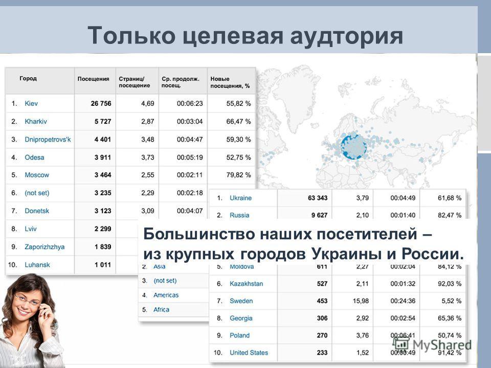 Только целевая аудтория * Данные на 20.05.2013 Большинство наших посетителей – из крупных городов Украины и России.