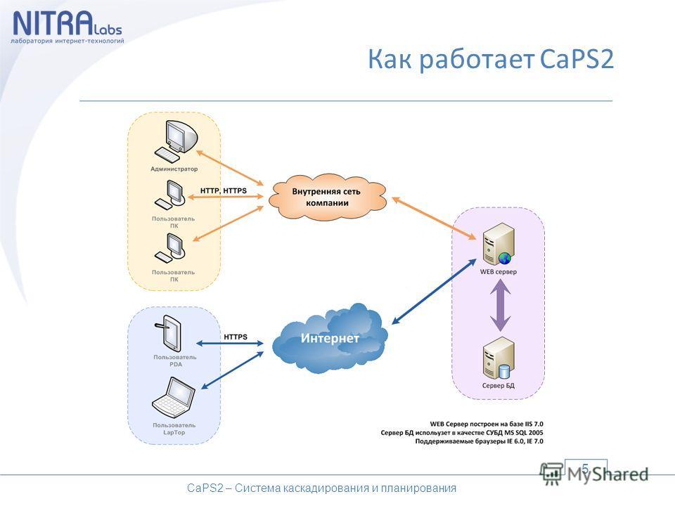 Как работает CaPS2 5 CaPS2 – Система каскадирования и планирования