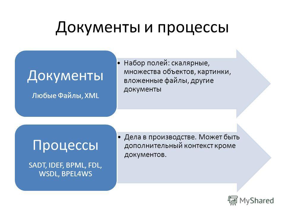 Документы и процессы Набор полей: скалярные, множества объектов, картинки, вложенные файлы, другие документы Документы Любые Файлы, XML Дела в производстве. Может быть дополнительный контекст кроме документов. Процессы SADT, IDEF, BPML, FDL, WSDL, BP