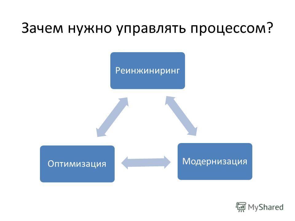 Зачем нужно управлять процессом? РеинжинирингМодернизацияОптимизация