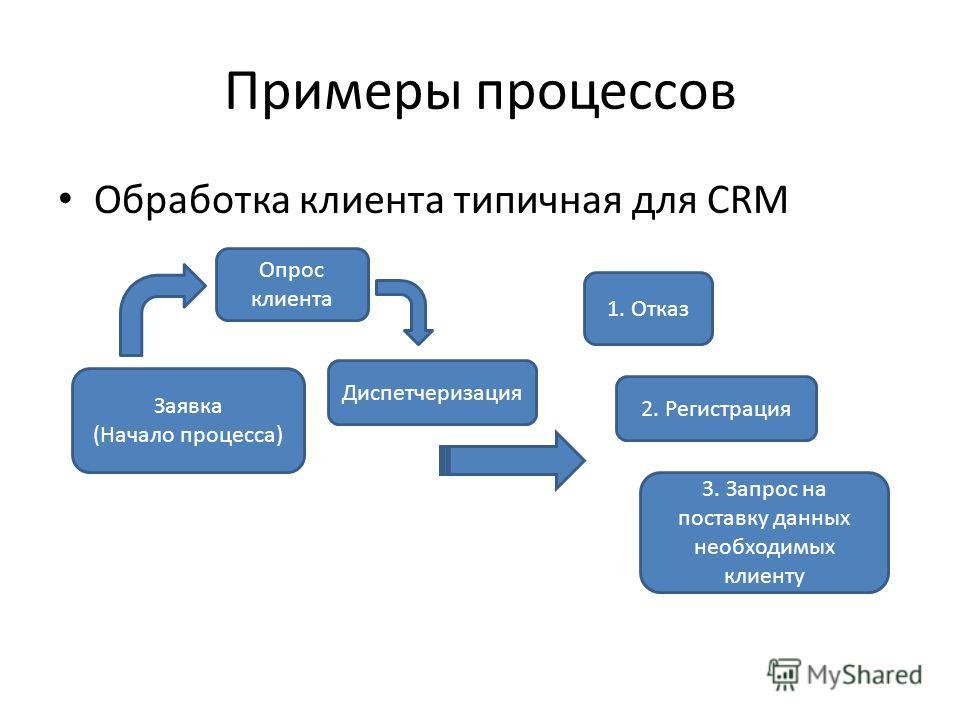 Примеры процессов Обработка клиента типичная для CRM Заявка (Начало процесса) Опрос клиента 1. Отказ Диспетчеризация 3. Запрос на поставку данных необходимых клиенту 2. Регистрация