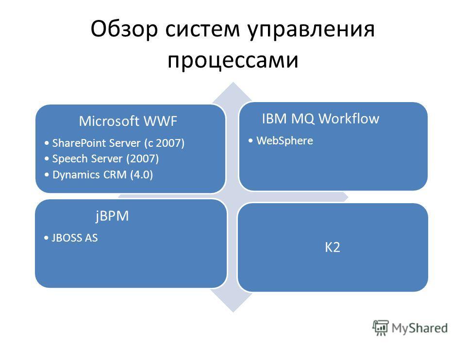 Обзор систем управления процессами Microsoft WWF SharePoint Server (c 2007) Speech Server (2007) Dynamics CRM (4.0) IBM MQ Workflow WebSphere jBPM JBOSS AS K2
