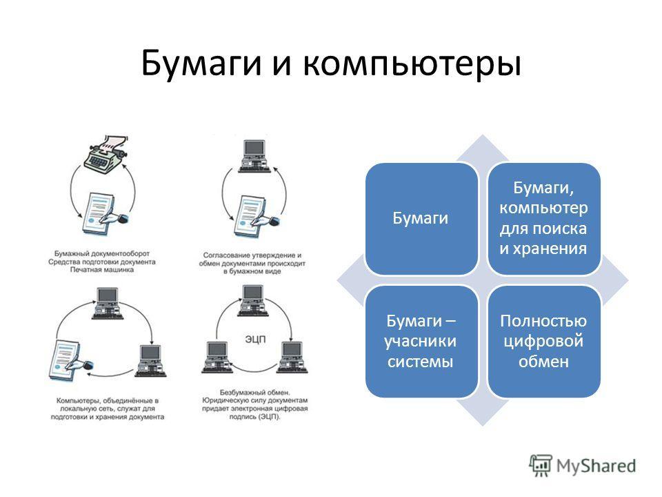Бумаги и компьютеры Бумаги Бумаги, компьютер для поиска и хранения Бумаги – учасники системы Полностью цифровой обмен