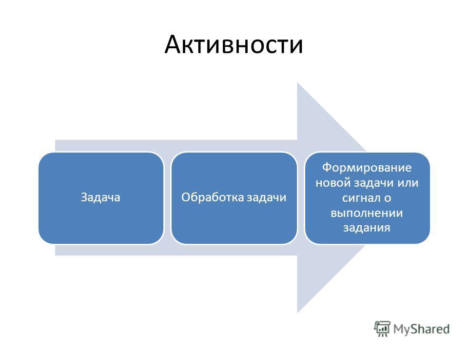 Активности ЗадачаОбработка задачи Формирование новой задачи или сигнал о выполнении задания