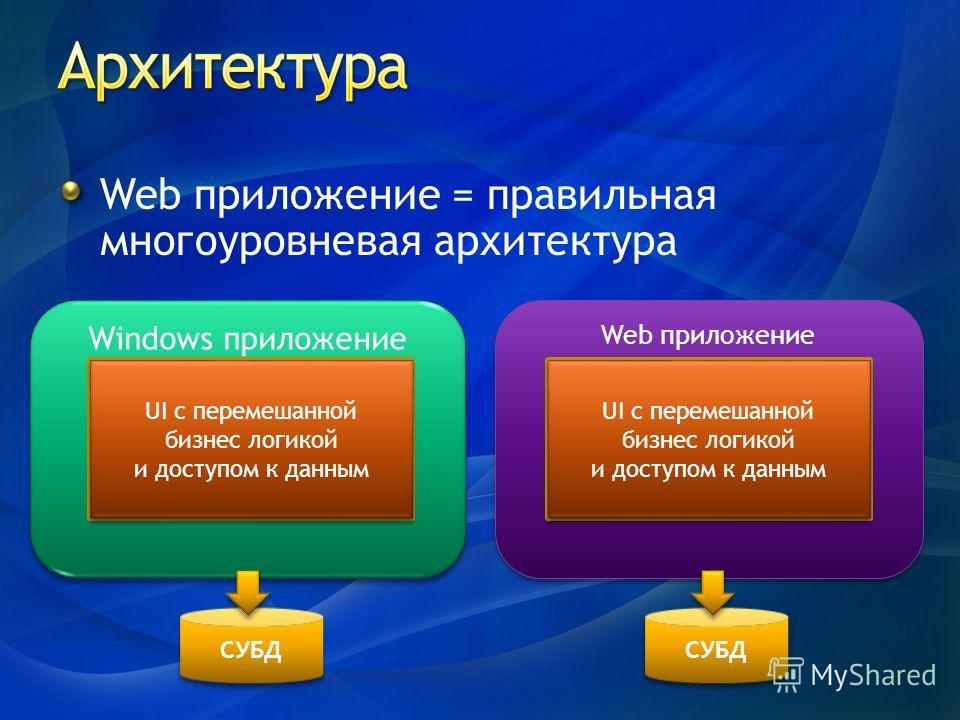 Windows приложение Web приложение СУБД UI – ASP.NETUI – WinForms Бизнес-логика Доступ к данным UI с перемешанной бизнес логикой и доступом к данным UI с перемешанной бизнес логикой и доступом к данным UI с перемешанной бизнес логикой и доступом к дан