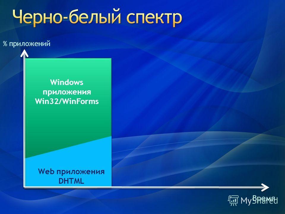 Windows приложения Win32/WinForms Web приложения DHTML % приложений Время