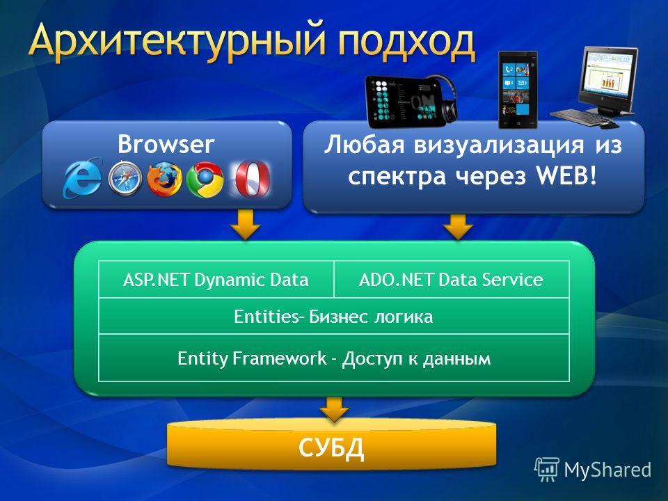 СУБД ASP.NET Dynamic Data Entities– Бизнес логика Entity Framework - Доступ к данным ADO.NET Data Service Browser Любая визуализация из спектра через WEB!