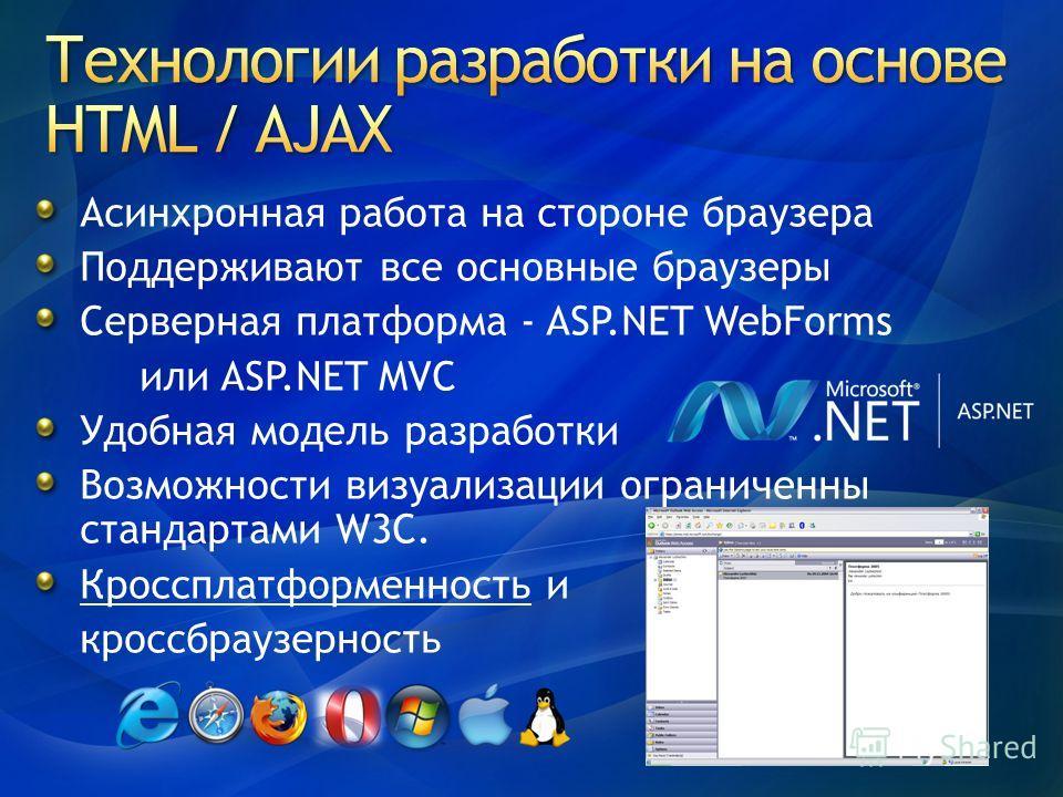Асинхронная работа на стороне браузера Поддерживают все основные браузеры Серверная платформа - ASP.NET WebForms или ASP.NET MVC Удобная модель разработки Возможности визуализации ограниченны стандартами W3C. Кроссплатформенность и кроссбраузерность