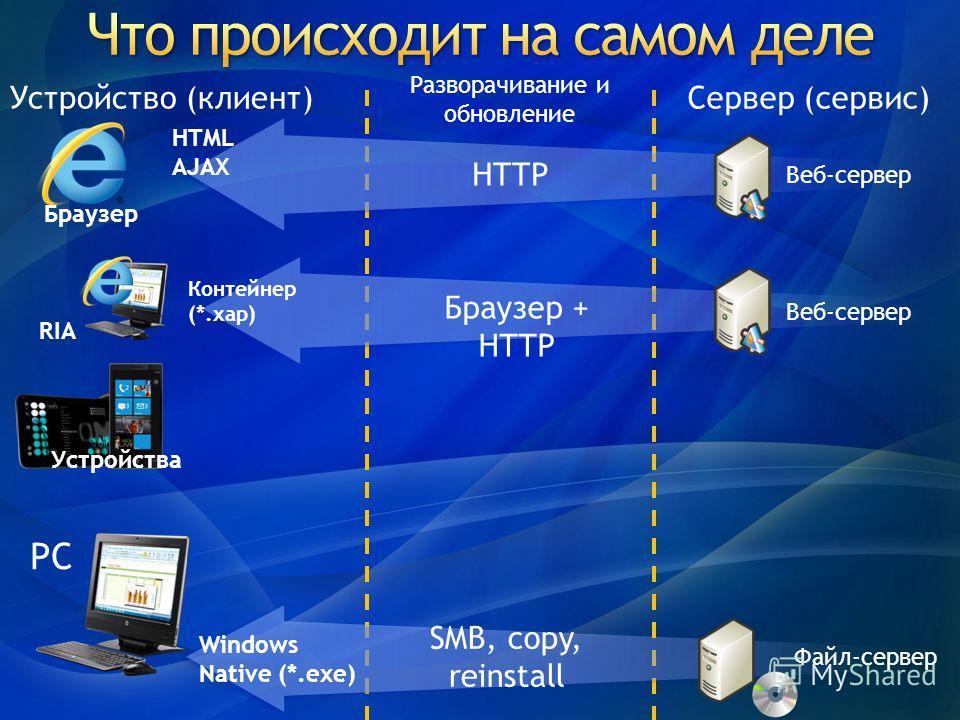 Сервер (сервис)Устройство (клиент) Веб-сервер Браузер Windows Native (*.exe) HTML AJAX Файл-сервер PC HTTP SMB, copy, reinstall Разворачивание и обновление Устройства Веб-сервер RIA Браузер + HTTP Контейнер (*.xap)