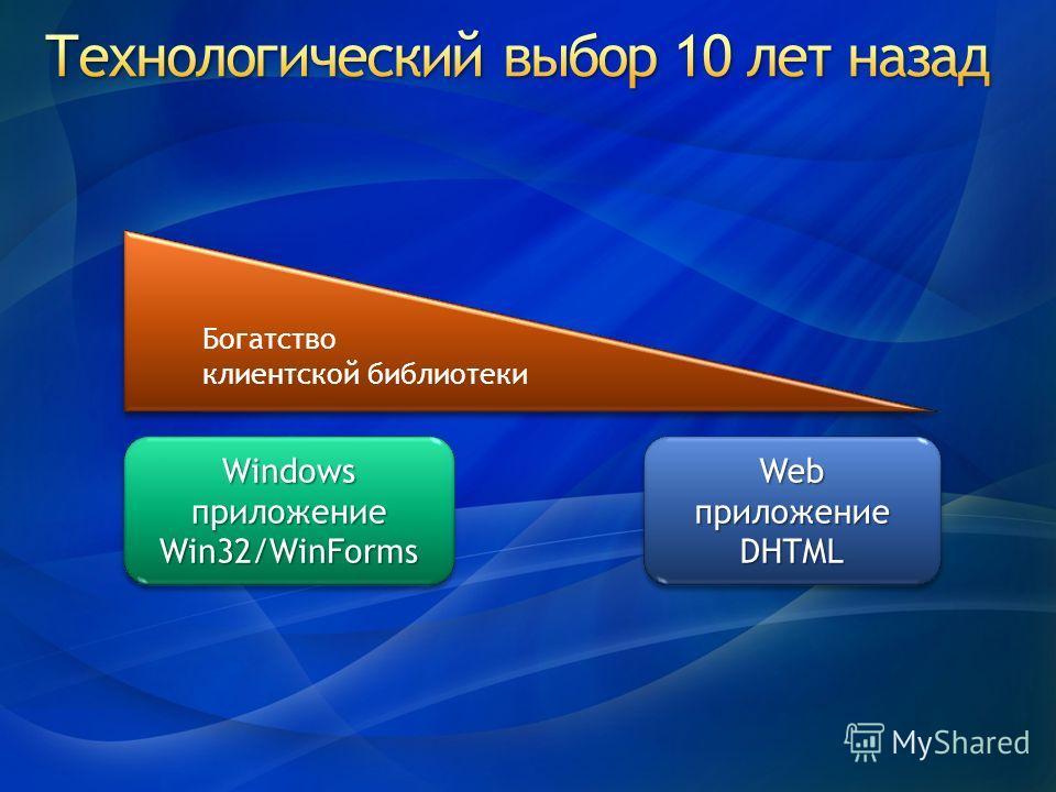 Windows приложение Win32/WinForms Win32/WinForms Web приложение DHTML DHTML Богатство клиентской библиотеки