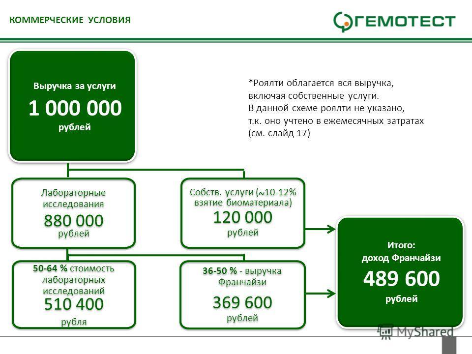 КОММЕРЧЕСКИЕ УСЛОВИЯ Собств. услуги ( ~ 10-12% взятие биоматериала) 120 000 рублей Собств. услуги ( ~ 10-12% взятие биоматериала) 120 000 рублей 50-64 % стоимость лабораторных исследований 510 400 рубля 50-64 % стоимость лабораторных исследований 510