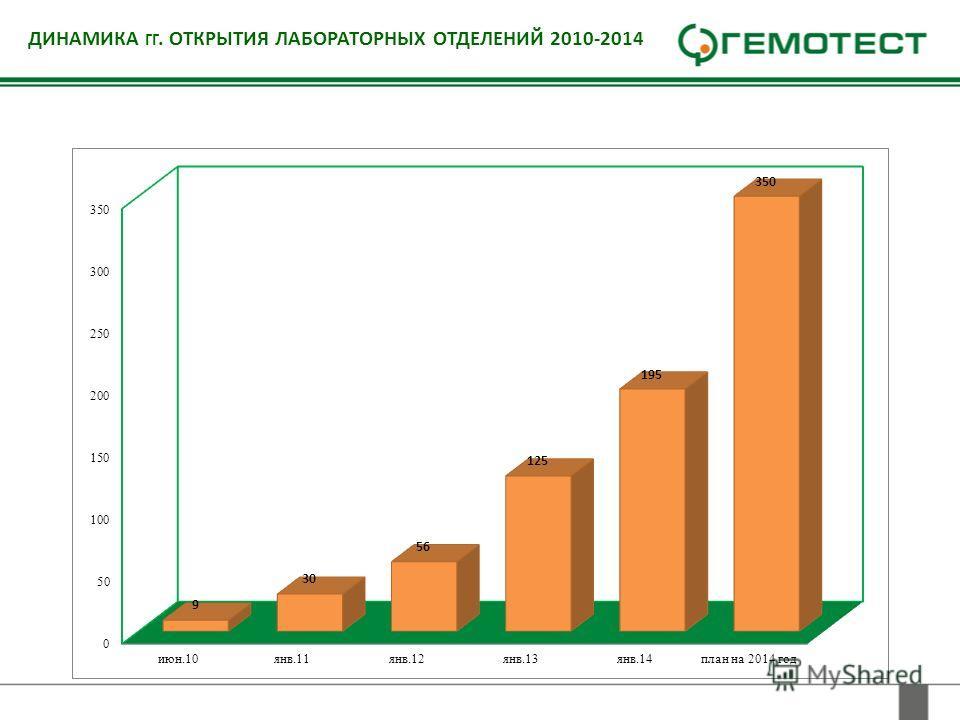 ДИНАМИКА ГГ. ОТКРЫТИЯ ЛАБОРАТОРНЫХ ОТДЕЛЕНИЙ 2010-2014
