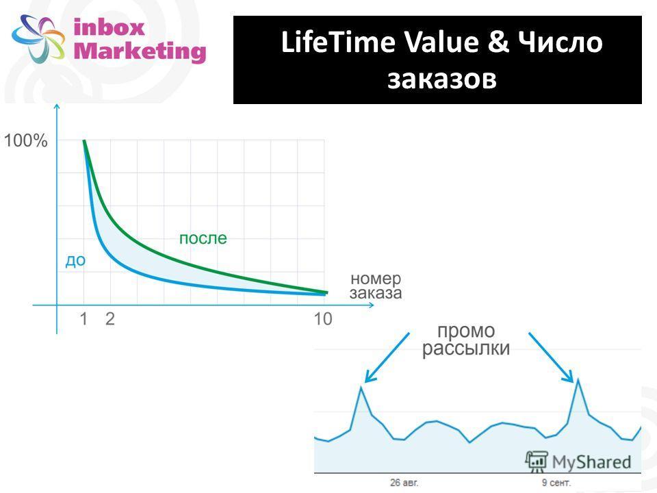 LifeTime Value & Число заказов