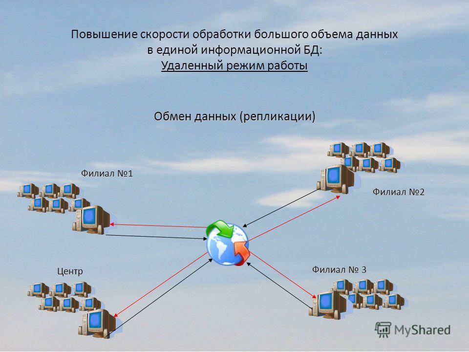 Филиал 1 Филиал 2 Филиал 3 Центр Обмен данных (репликации) Повышение скорости обработки большого объема данных в единой информационной БД: Удаленный режим работы