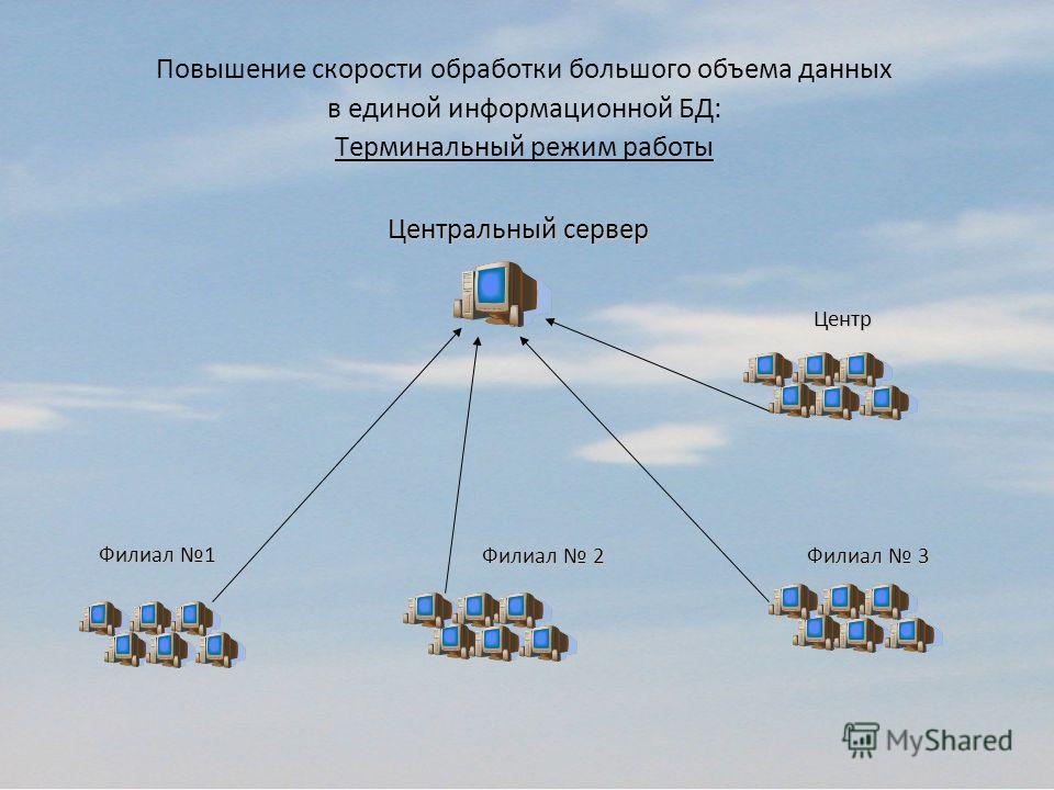 Повышение скорости обработки большого объема данных в единой информационной БД: Терминальный режим работы Филиал 1 Филиал 3 Центр Центральный сервер Филиал 2