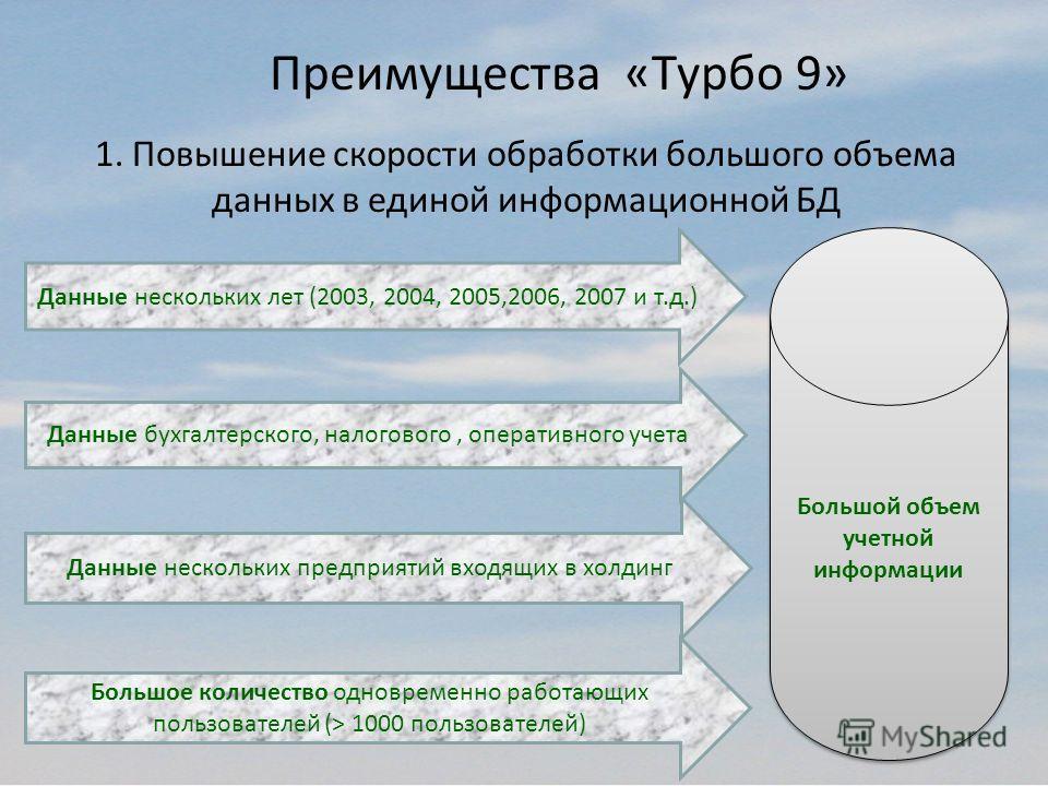 Большой объем учетной информации Данные нескольких лет (2003, 2004, 2005,2006, 2007 и т.д.) Данные бухгалтерского, налогового, оперативного учета Данные нескольких предприятий входящих в холдинг Большое количество одновременно работающих пользователе
