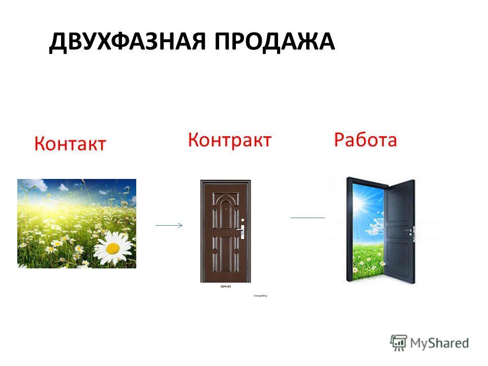 ДВУХФАЗНАЯ ПРОДАЖА Контакт КонтрактРабота