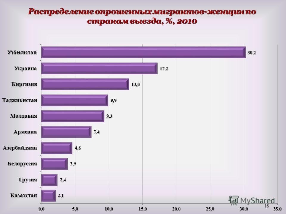 Распределение опрошенных мигрантов-женщин по странам выезда, %, 2010 18