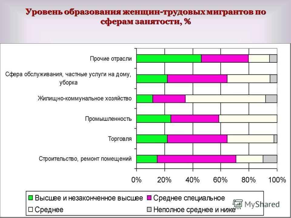 Уровень образования женщин-трудовых мигрантов по сферам занятости, % 21