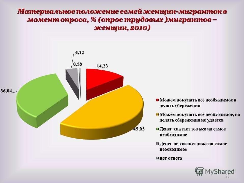 Материальное положение семей женщин-мигранток в момент опроса, % (опрос трудовых )мигрантов – женщин, 2010) 28