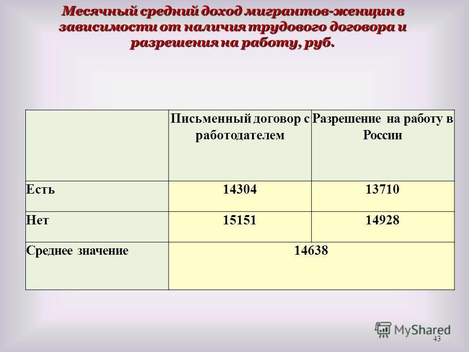 Месячный средний доход мигрантов-женщин в зависимости от наличия трудового договора и разрешения на работу, руб. 43 Письменный договор с работодателем Разрешение на работу в России Есть1430413710 Нет1515114928 Среднее значение14638