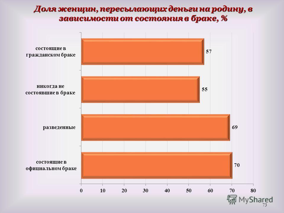 Доля женщин, пересылающих деньги на родину, в зависимости от состояния в браке, % 73