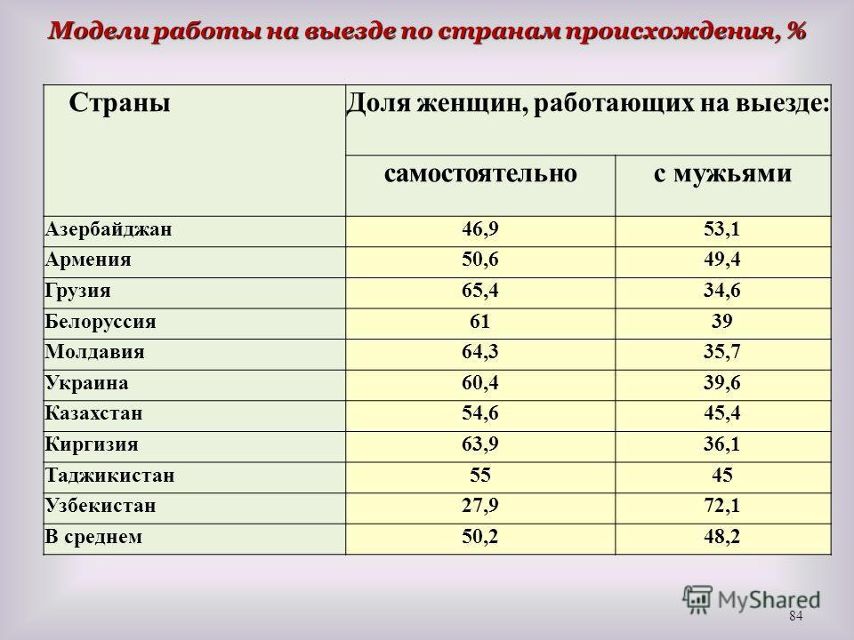 Модели работы на выезде по странам происхождения, % 84 СтраныДоля женщин, работающих на выезде: самостоятельнос мужьями Азербайджан46,953,1 Армения50,649,4 Грузия65,434,6 Белоруссия6139 Молдавия64,335,7 Украина60,439,6 Казахстан54,645,4 Киргизия63,93