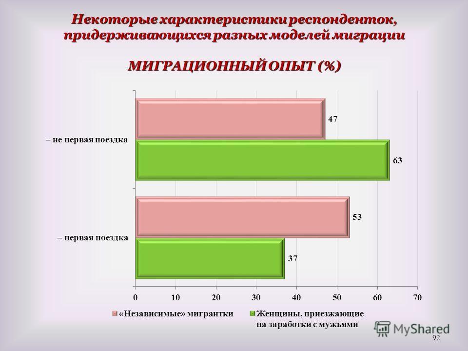 Некоторые характеристики респонденток, придерживающихся разных моделей миграции МИГРАЦИОННЫЙ ОПЫТ (%) 92