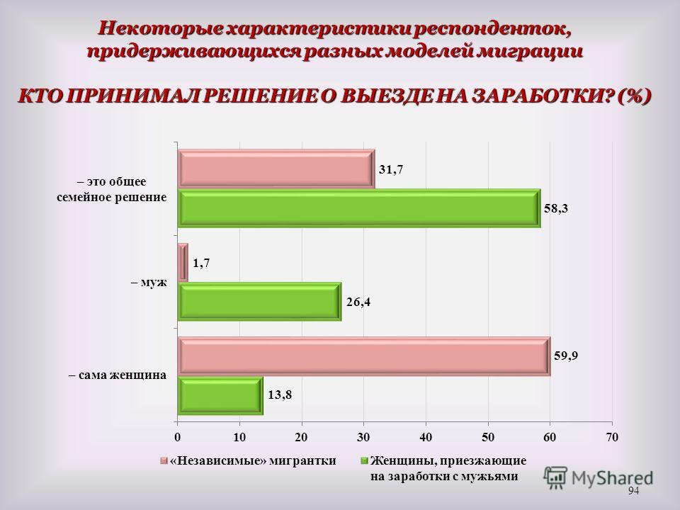 Некоторые характеристики респонденток, придерживающихся разных моделей миграции КТО ПРИНИМАЛ РЕШЕНИЕ О ВЫЕЗДЕ НА ЗАРАБОТКИ? (%) 94