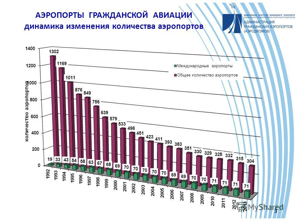 АЭРОПОРТЫ ГРАЖДАНСКОЙ АВИАЦИИ динамика изменения количества аэропортов 3