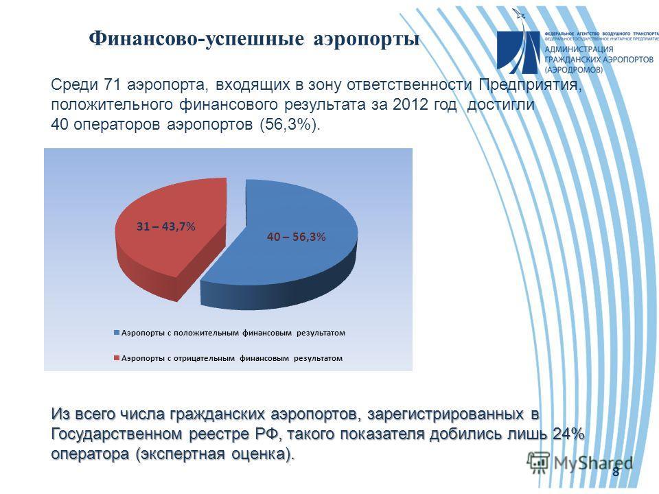 Финансово-успешные аэропорты 8 Среди 71 аэропорта, входящих в зону ответственности Предприятия, положительного финансового результата за 2012 год достигли 40 операторов аэропортов (56,3%). Из всего числа гражданских аэропортов, зарегистрированных в Г