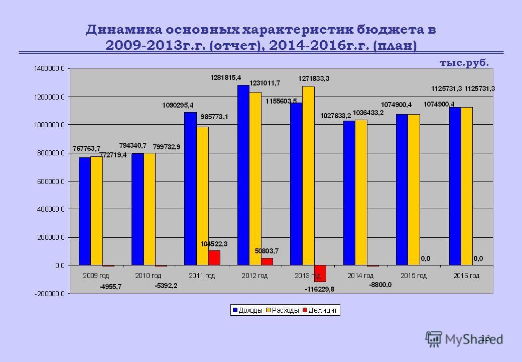 13 Динамика основных характеристик бюджета в 2009-2013г.г. (отчет), 2014-2016г.г. (план) тыс.руб.