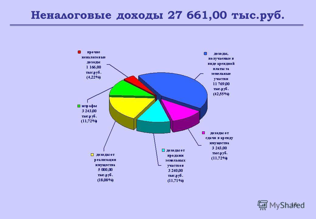 18 Неналоговые доходы 27 661,00 тыс.руб.