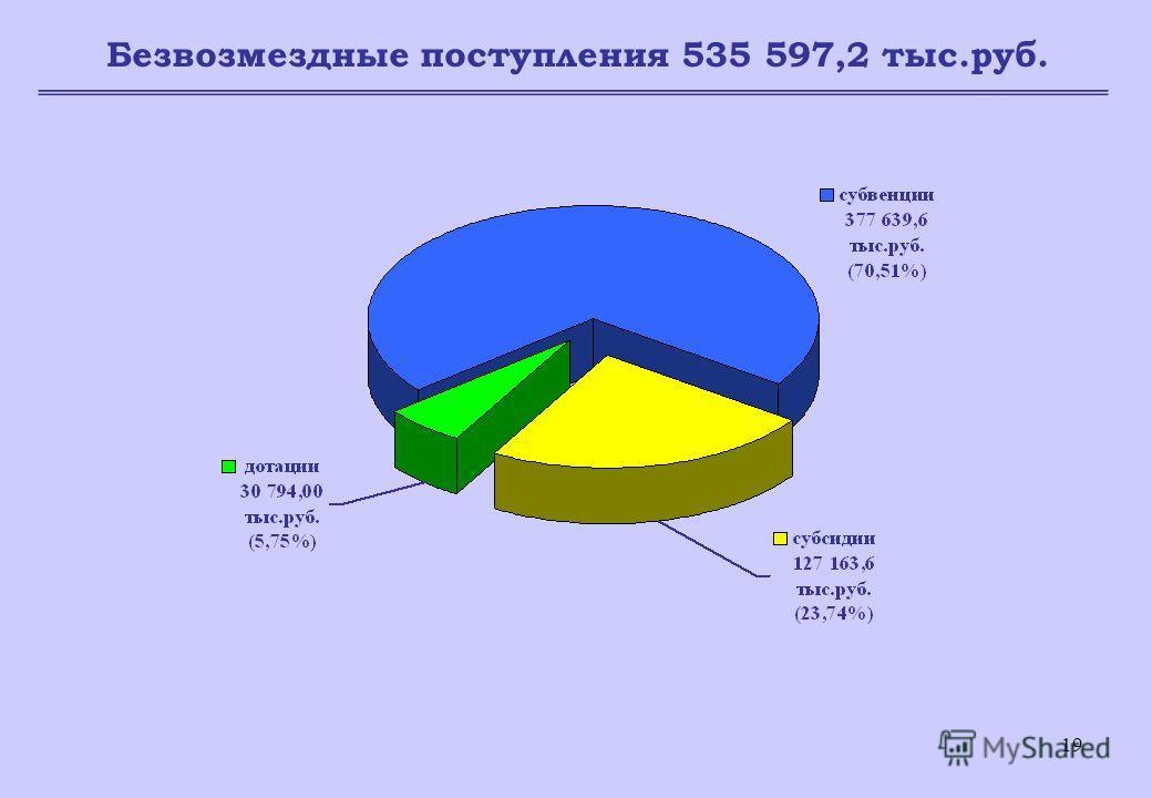 19 Безвозмездные поступления 535 597,2 тыс.руб.