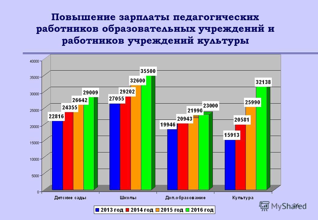 26 Повышение зарплаты педагогических работников образовательных учреждений и работников учреждений культуры