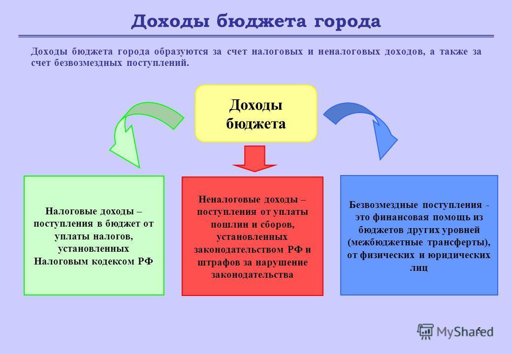 5 Доходы бюджета города Доходы бюджета города образуются за счет налоговых и неналоговых доходов, а также за счет безвозмездных поступлений. Доходы бюджета Налоговые доходы – поступления в бюджет от уплаты налогов, установленных Налоговым кодексом РФ