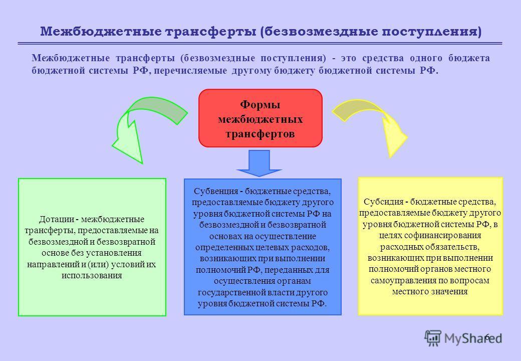6 Межбюджетные трансферты (безвозмездные поступления) Межбюджетные трансферты (безвозмездные поступления) - это средства одного бюджета бюджетной системы РФ, перечисляемые другому бюджету бюджетной системы РФ. Формы межбюджетных трансфертов Дотации -